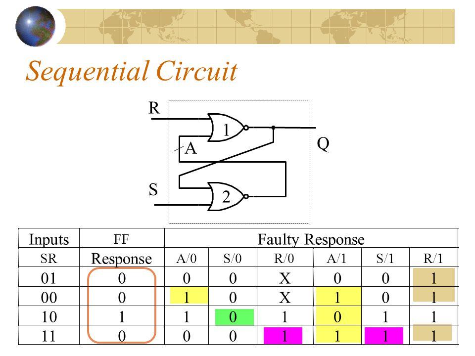 Inputs Fault FreeFaulty Responses ABResponseA/0B/0Z/0A/1B/1Z/1 000000001 010000101 100000011 111000111