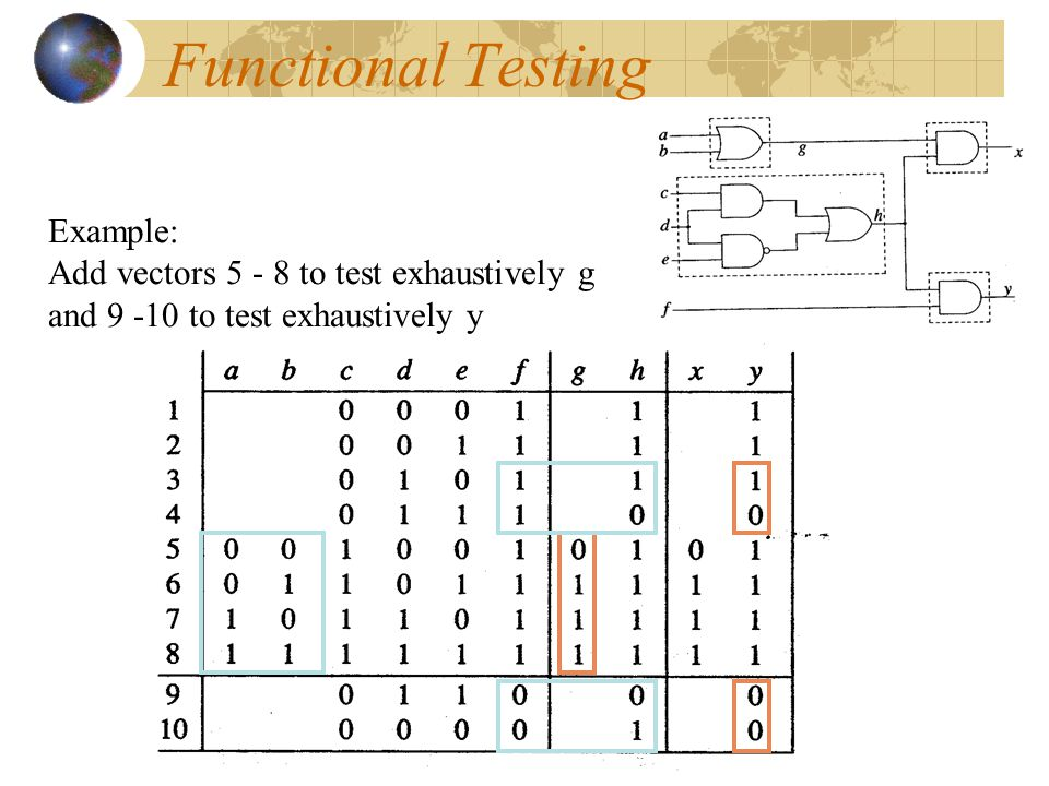 Functional Testing Example: the following shows 8 input vectors to test exhaustively h.