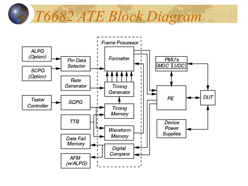 ADVANTEST Model T6682 ATE