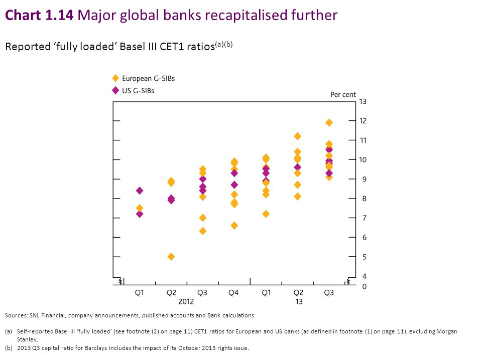 Chart 1.14 Major global banks recapitalised further Reported 'fully loaded' Basel III CET1 ratios (a)(b) Sources: SNL Financial, company announcements