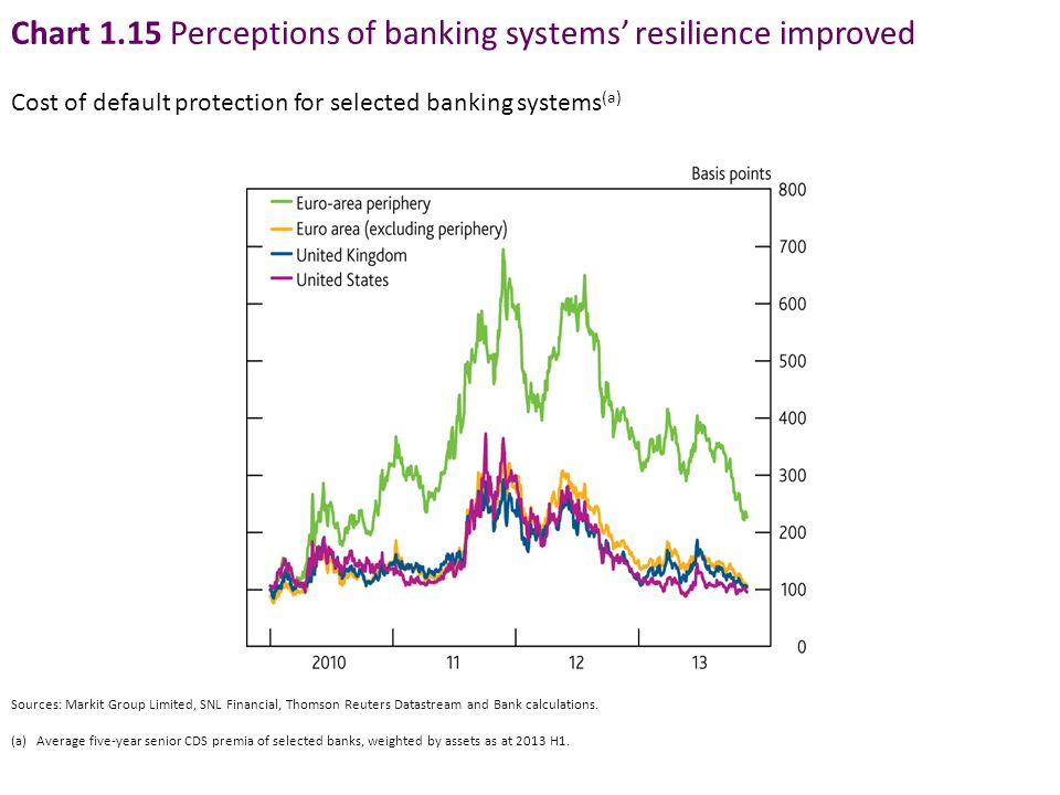 Chart 1.15 Perceptions of banking systems' resilience improved Cost of default protection for selected banking systems (a) Sources: Markit Group Limit