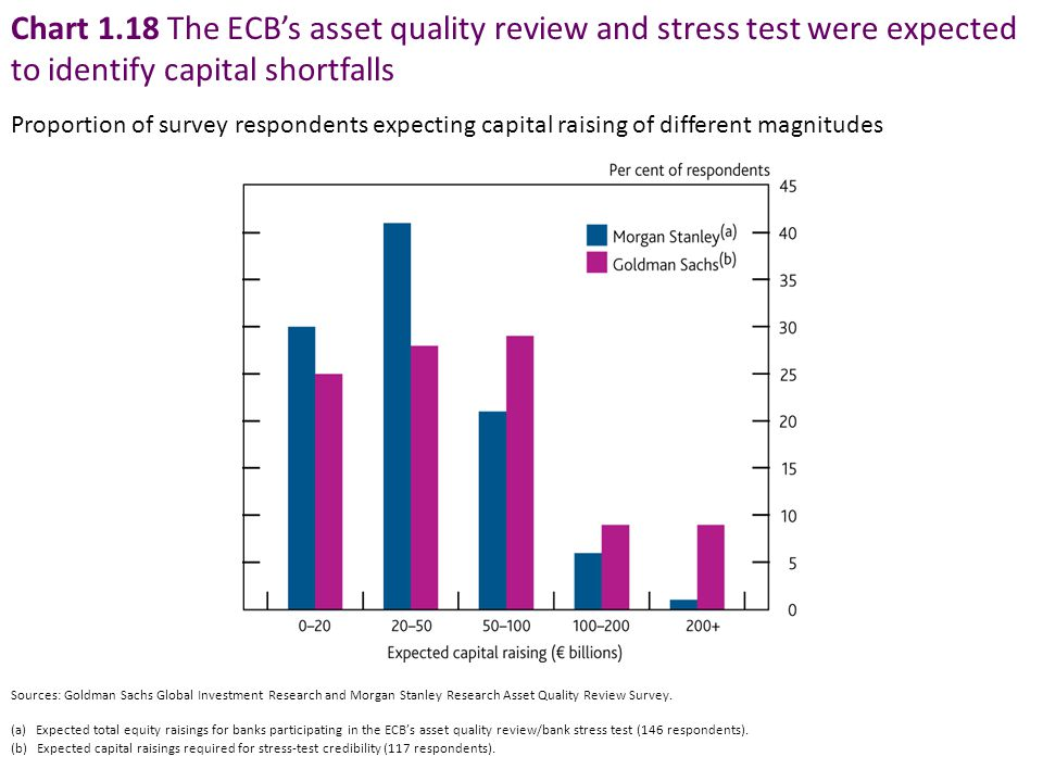 Chart 1.18 The ECB's asset quality review and stress test were expected to identify capital shortfalls Proportion of survey respondents expecting capi