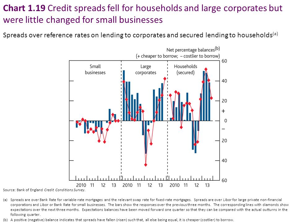 Chart 1.19 Credit spreads fell for households and large corporates but were little changed for small businesses Spreads over reference rates on lendin