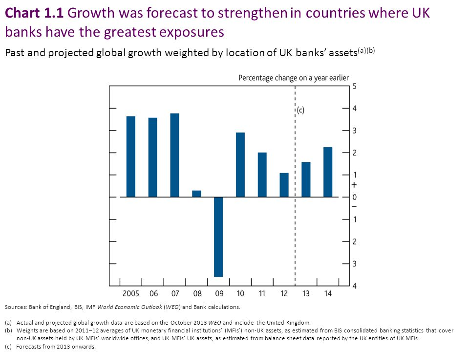Chart 1.1 Growth was forecast to strengthen in countries where UK banks have the greatest exposures Sources: Bank of England, BIS, IMF World Economic