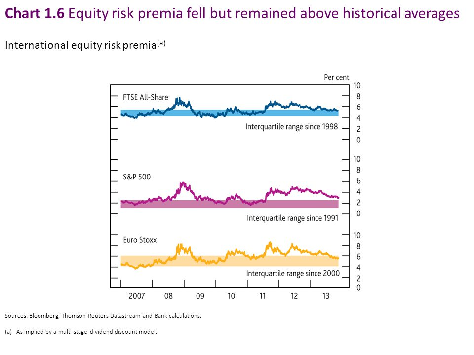 Chart 1.6 Equity risk premia fell but remained above historical averages Sources: Bloomberg, Thomson Reuters Datastream and Bank calculations. (a) As