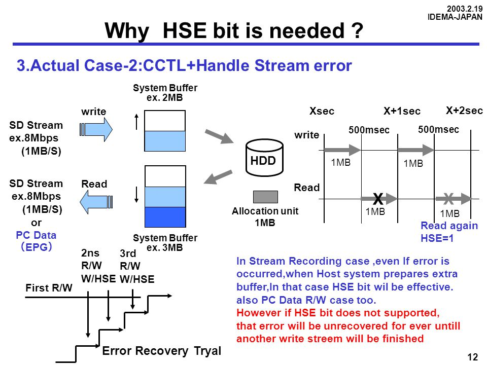 2003.2.19 IDEMA-JAPAN 12 Why HSE bit is needed ? 3.Actual Case-2:CCTL+Handle Stream error HDD SD Stream ex.8Mbps (1MB/S) SD Stream ex.8Mbps (1MB/S) or
