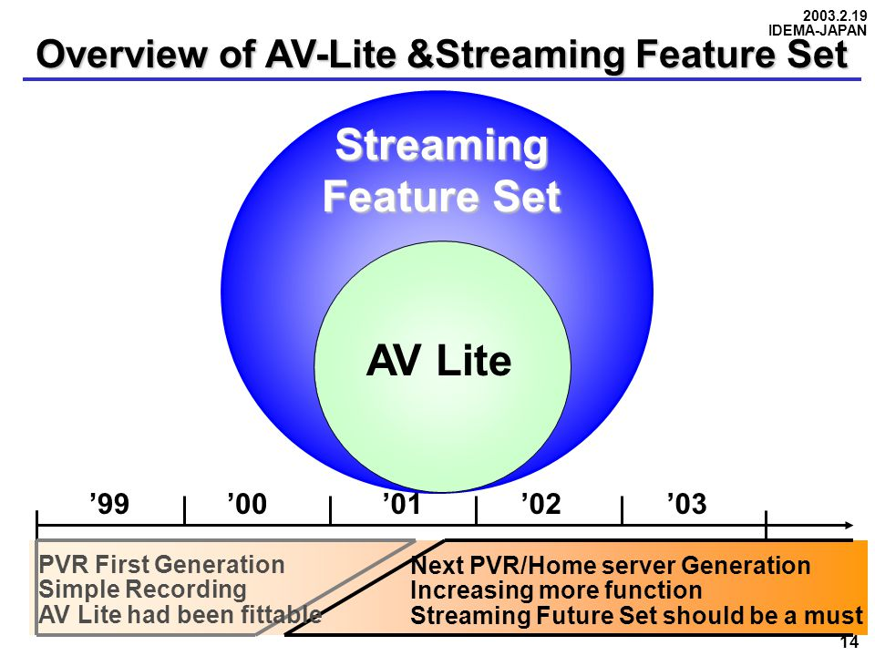 2003.2.19 IDEMA-JAPAN 14 Overview of AV-Lite &Streaming Feature Set Streaming Feature Set AV Lite '99'00'01'02'03 PVR First Generation Simple Recording AV Lite had been fittable Next PVR/Home server Generation Increasing more function Streaming Future Set should be a must