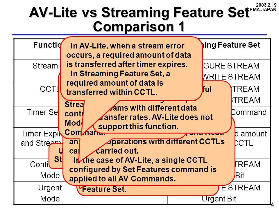 2003.2.19 IDEMA-JAPAN 4 AV-Lite vs Streaming Feature Set Comparison 1 FunctionAV-LiteStreaming Feature Set Stream IDNot SupportedCONFIGURE STREAM READ/WRITE STREAM CCTLSET FEATURES Worst Case Timer CONFIGURE STREAM READ/WRITE STREAM Timer SettingA Group of Commands Each Stream I/O Command Timer Expiration and Stream Data Transfer of required amount of data after Timer Expiration Transfer of required amount of data within CCTL Continuous Mode SET FEATURES Error Handling READ/WRITE STREAM Continuous Bit Urgent Mode Not SupportedREAD/WRITE STREAM Urgent Bit In AV-Lite, Worst Case Timer acts on a group of AV commands, while CCTL acts on an individual streaming command in Streaming Feature Set.