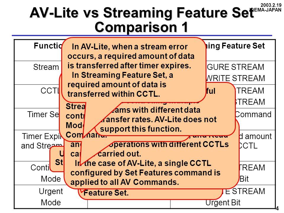 2003.2.19 IDEMA-JAPAN 4 AV-Lite vs Streaming Feature Set Comparison 1 FunctionAV-LiteStreaming Feature Set Stream IDNot SupportedCONFIGURE STREAM READ