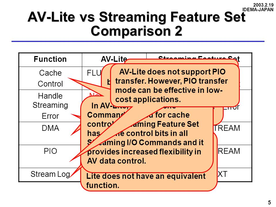 2003.2.19 IDEMA-JAPAN 5 AV-Lite vs Streaming Feature Set Comparison 2 FunctionAV-LiteStreaming Feature Set Cache Control FLUSH CACHEREAD/WRITE STREAM Not Sequential/Flush Bit Handle Streaming Error Not SupportedREAD STREAM Handle Streaming Error DMAREAD/WRITE DMA ( EXT ) READ/WRITE STREAM DMA PIONot SupportedREAD/WRITE STREAM PIO Stream LogREAD LOG EXT Streaming Feature Set can resume suspended Error Recovery Procedures by setting Handle Streaming Error bit.