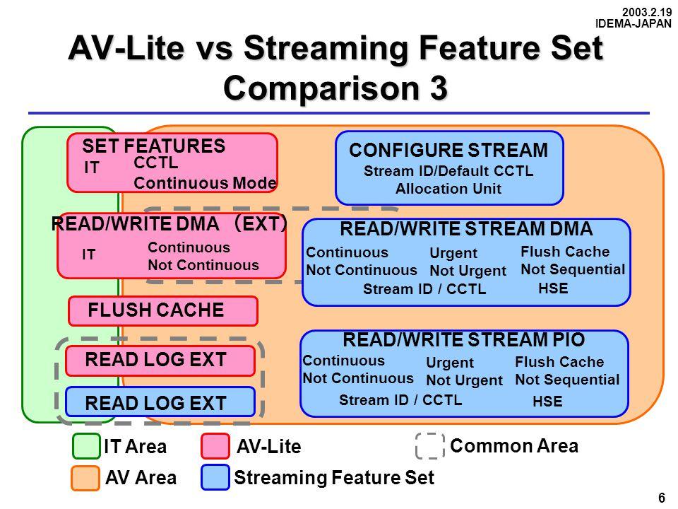 2003.2.19 IDEMA-JAPAN 6 AV-Lite vs Streaming Feature Set Comparison 3 IT Area AV Area AV-Lite Streaming Feature Set Common Area READ LOG EXT CONFIGURE