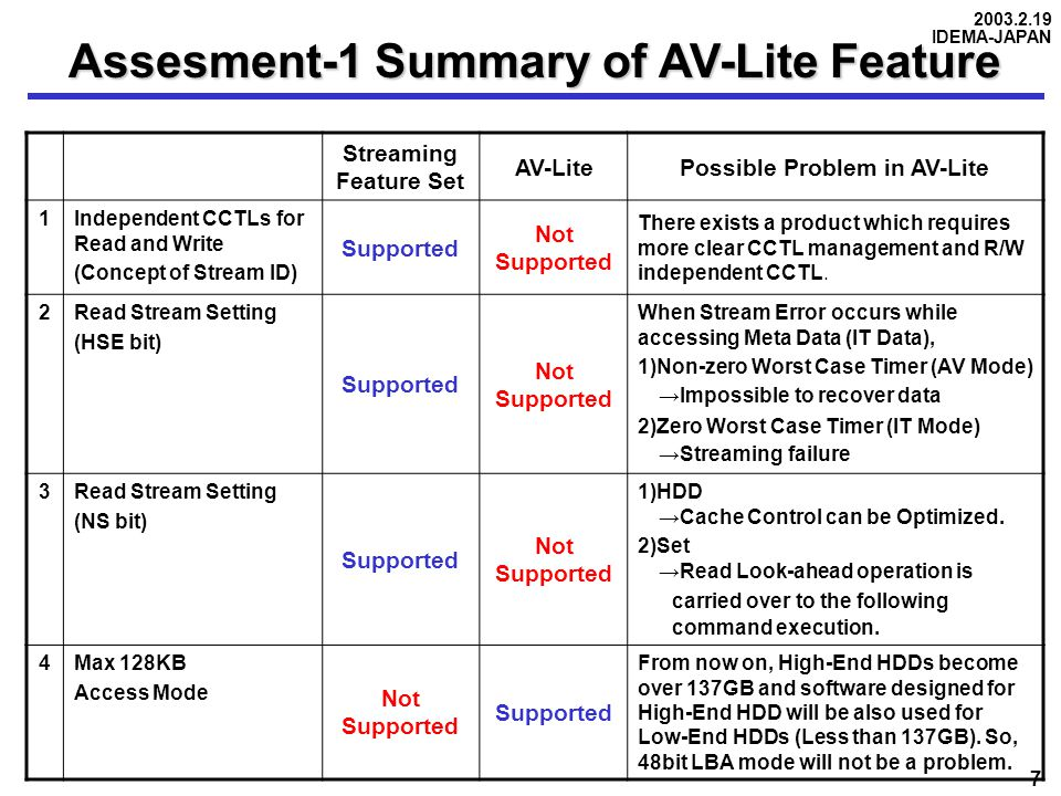 2003.2.19 IDEMA-JAPAN 7 Streaming Feature Set AV-LitePossible Problem in AV-Lite 1Independent CCTLs for Read and Write (Concept of Stream ID) Supported Not Supported There exists a product which requires more clear CCTL management and R/W independent CCTL.