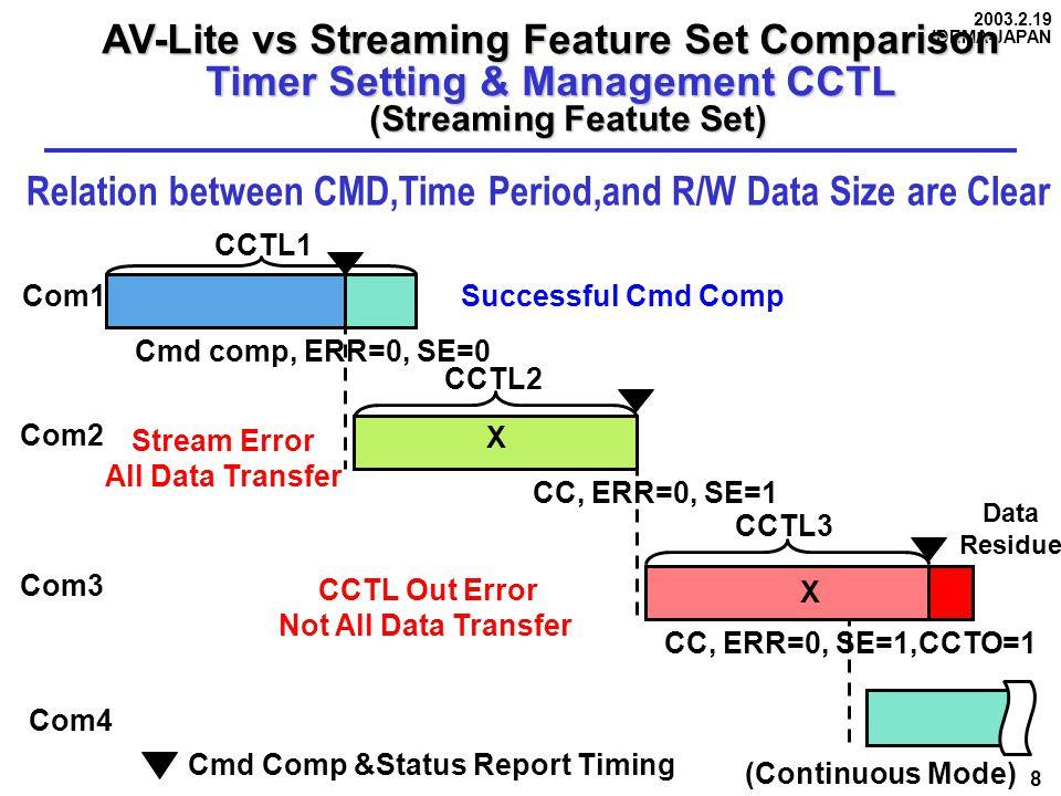 2003.2.19 IDEMA-JAPAN 8 AV-Lite vs Streaming Feature Set Comparison Timer Setting & Management CCTL (Streaming Featute Set) (Streaming Featute Set) Re