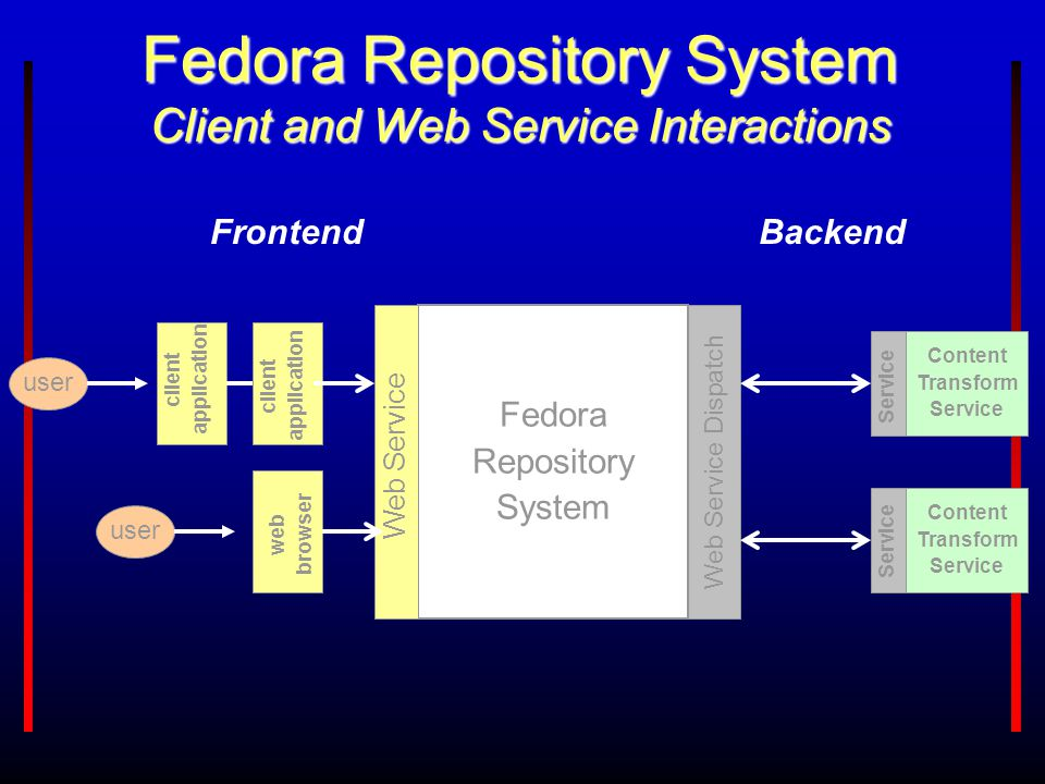 Fedora Repository System Client and Web Service Interactions Fedora Repository System Content Transform Service Content Transform Service user Web Ser