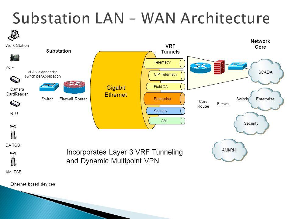 Telemetry CIP Telemetry Field DA Enterprise Security AMI SCADA Enterprise Security AMI/RNI Gigabit Ethernet VRF Tunnels Network Core Substation Firewa