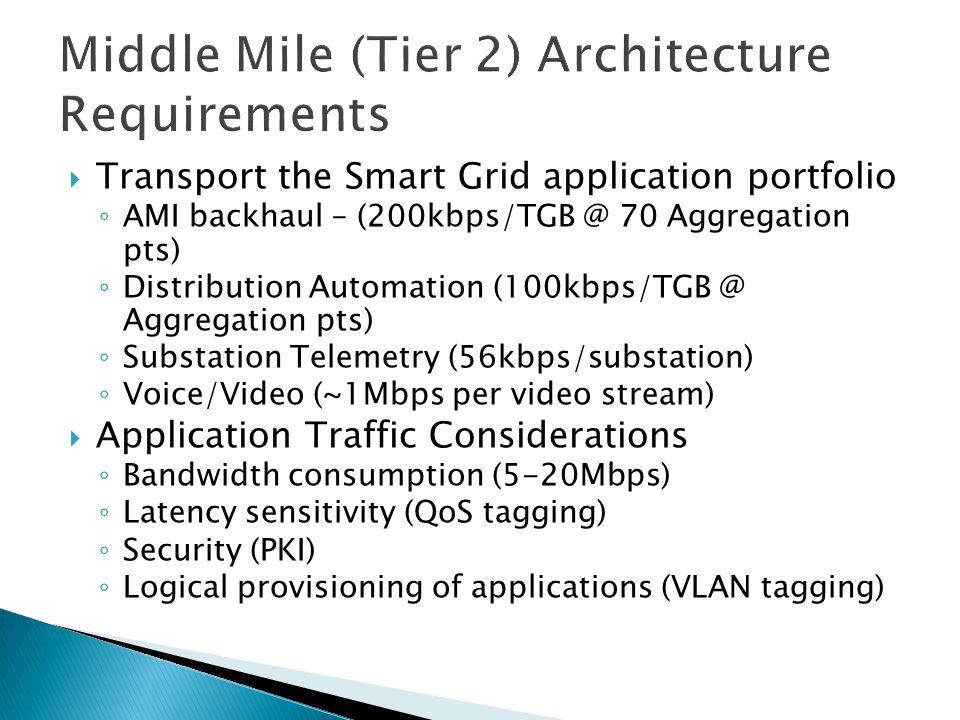  Transport the Smart Grid application portfolio ◦ AMI backhaul – (200kbps/TGB @ 70 Aggregation pts) ◦ Distribution Automation (100kbps/TGB @ Aggregat