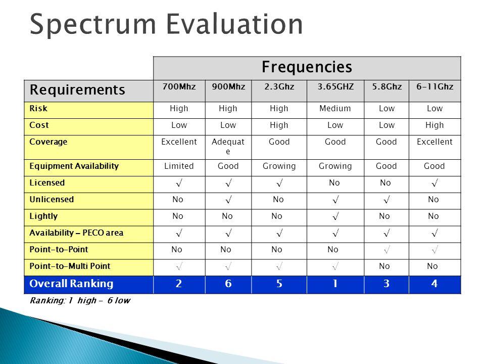 Frequencies Requirements 700Mhz900Mhz2.3Ghz3.65GHZ5.8Ghz6-11Ghz RiskHigh MediumLow CostLow HighLow High CoverageExcellentAdequat e Good Excellent Equi