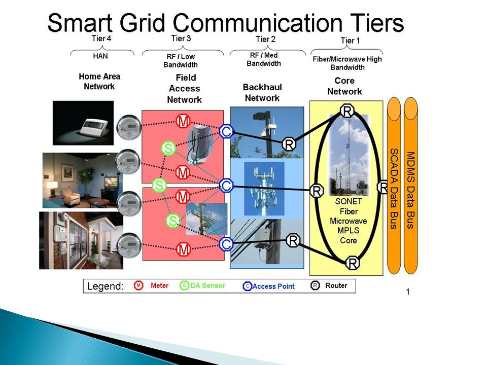 Two prevailing backhaul Standards WiMax 802.16 Long Distance 5-10 Miles P2P & P2MP Time Slotted Access Mobility (802.16.e) 5-10 MHz Channels 802.1Q (VLAN, QoS) Security EAP/TLS/AES WiFi 802.11 Shorter range 1-2 Miles Meshing capability Contention Access DSSS 22 MHz Channels 802.1Q (VLAN, QoS) Security EAP/TLS/WPA 2