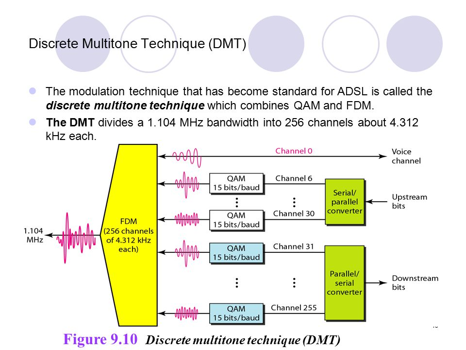 15 Discrete Multitone Technique (DMT) The modulation technique that has become standard for ADSL is called the discrete multitone technique which combines QAM and FDM.