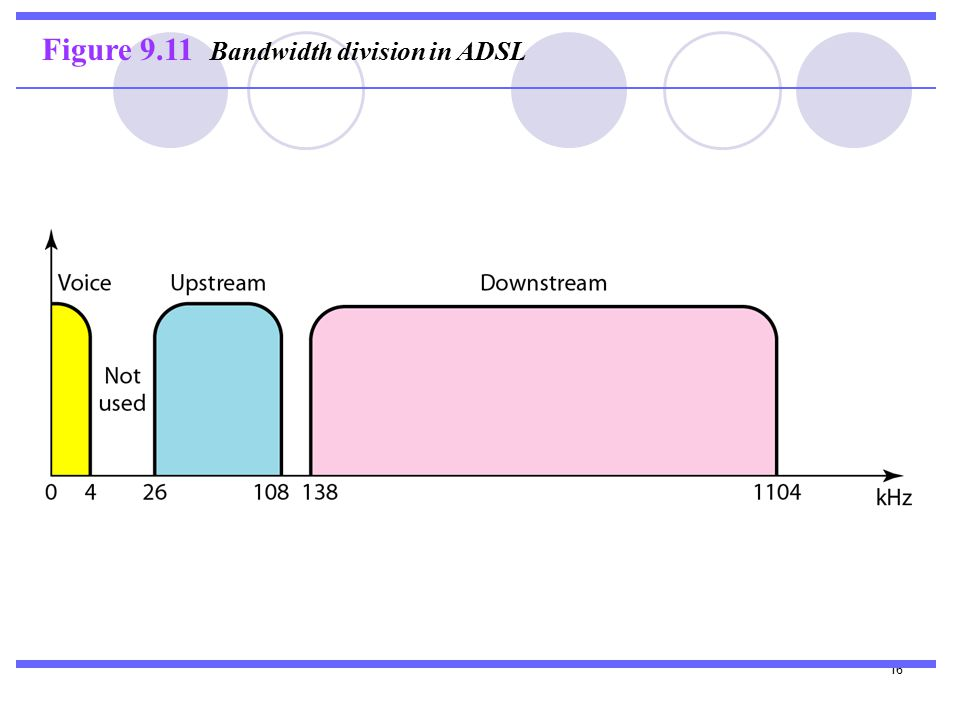 16 Figure 9.11 Bandwidth division in ADSL