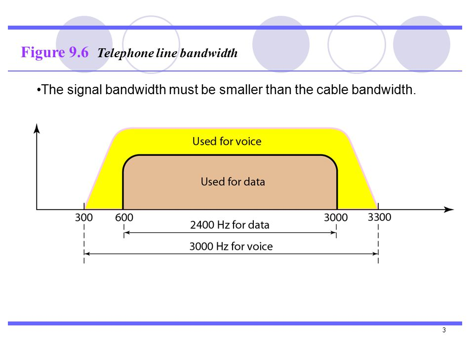 3 Figure 9.6 Telephone line bandwidth The signal bandwidth must be smaller than the cable bandwidth.