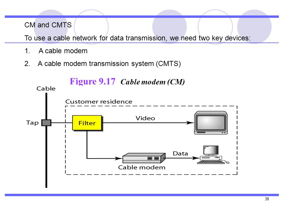 38 Figure 9.17 Cable modem (CM) CM and CMTS To use a cable network for data transmission, we need two key devices: 1.A cable modem 2.