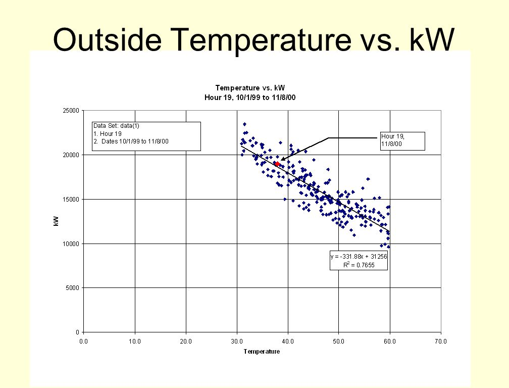 Outside Temperature vs. kW