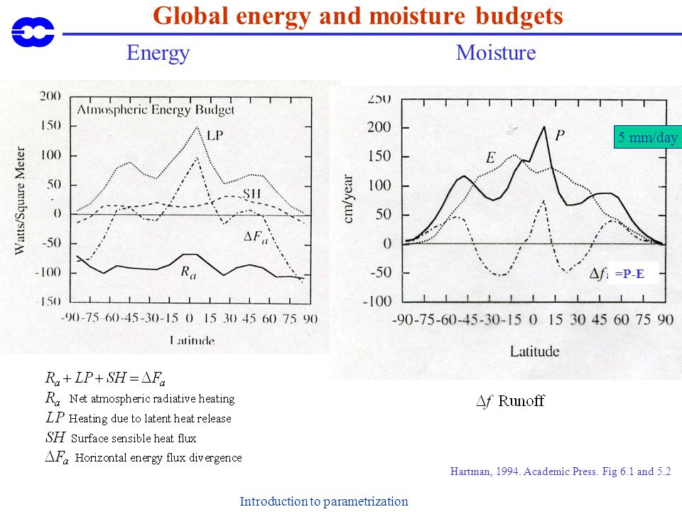 Introduction to parametrization Global energy and moisture budgets EnergyMoisture 5 mm/day =P-E Hartman, 1994. Academic Press. Fig 6.1 and 5.2