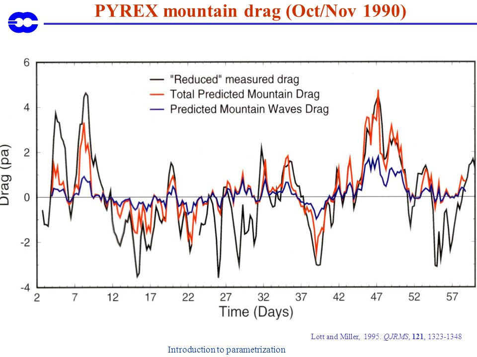 Introduction to parametrization PYREX mountain drag (Oct/Nov 1990) Lott and Miller, 1995.