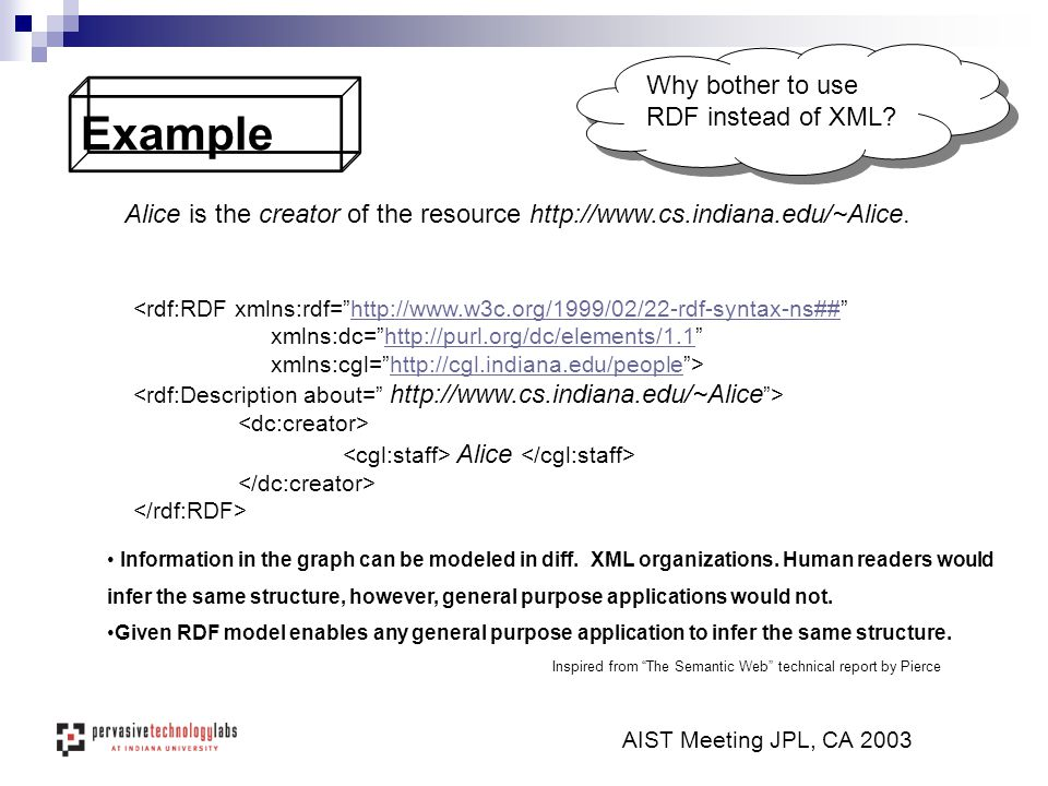 AIST Meeting JPL, CA 2003 Example Alice is the creator of the resource http://www.cs.indiana.edu/~Alice.