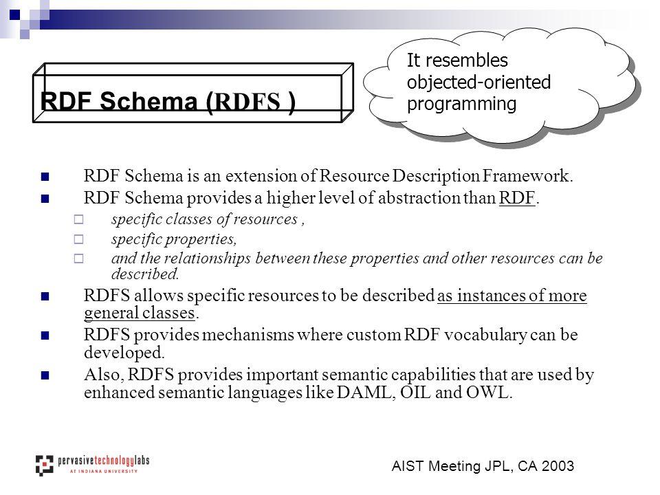 AIST Meeting JPL, CA 2003 RDF Schema ( RDFS ) RDF Schema is an extension of Resource Description Framework.
