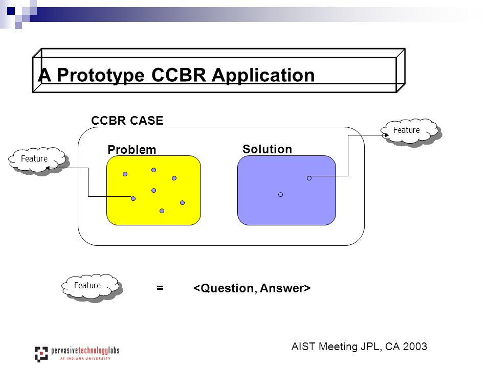 A Prototype CCBR Application AIST Meeting JPL, CA 2003 CCBR CASE Problem Solution Feature =