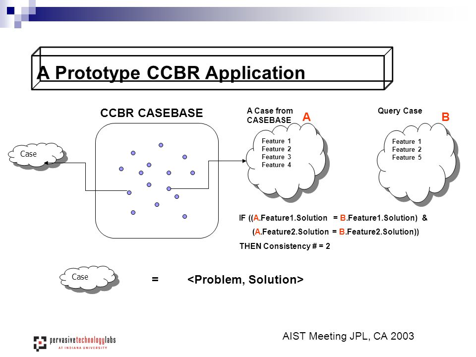 A Prototype CCBR Application AIST Meeting JPL, CA 2003 CCBR CASEBASE Case Feature 1 Feature 2 Feature 5 Feature 1 Feature 2 Feature 5 Case = Feature 1
