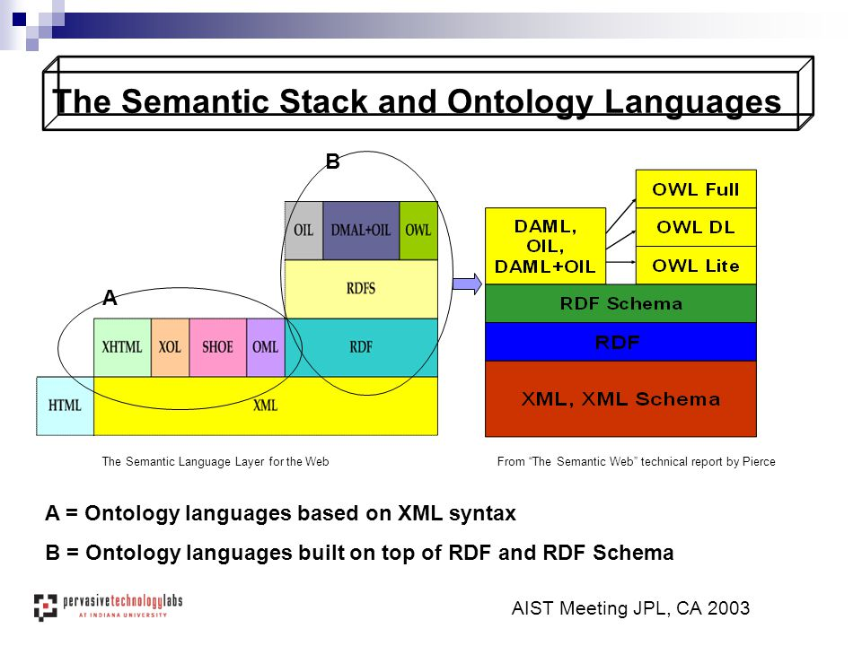 "AIST Meeting JPL, CA 2003 The Semantic Stack and Ontology Languages From ""The Semantic Web"" technical report by PierceThe Semantic Language Layer for"