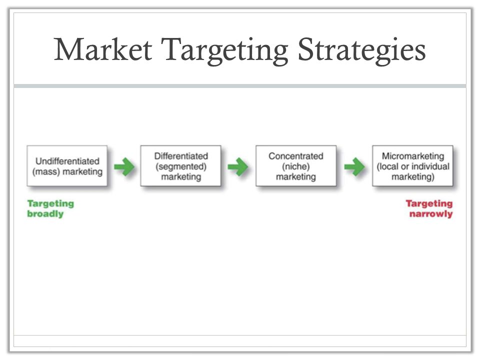 Market Targeting Strategies