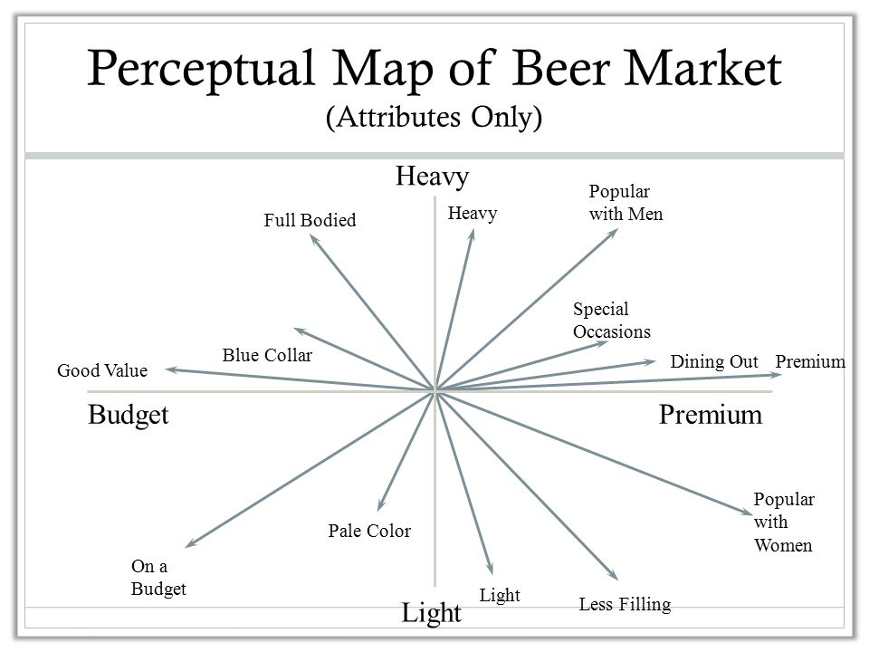 Perceptual Map of Beer Market (Attributes Only) Popular with Men Heavy Special Occasions Dining OutPremium Popular with Women Light Pale Color On a Budget Good Value Blue Collar Full Bodied PremiumBudget Light Heavy Less Filling