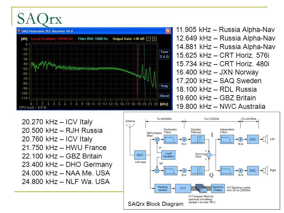 SAQrx 11.905 kHz – Russia Alpha-Nav 12.649 kHz – Russia Alpha-Nav 14.881 kHz – Russia Alpha-Nav 15.625 kHz – CRT Horiz. 576i 15.734 kHz – CRT Horiz. 4