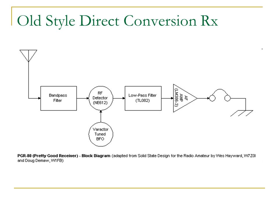 Old Style Direct Conversion Rx