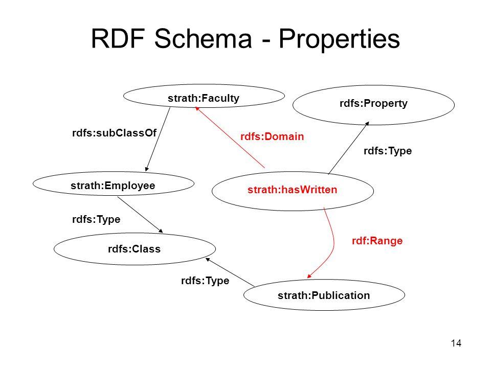 14 RDF Schema - Properties strath:Publication rdfs:subClassOf rdfs:Type strath:hasWritten rdfs:Property rdfs:Type rdfs:Domain rdf:Range strath:Employee rdfs:Class strath:Faculty rdfs:Type