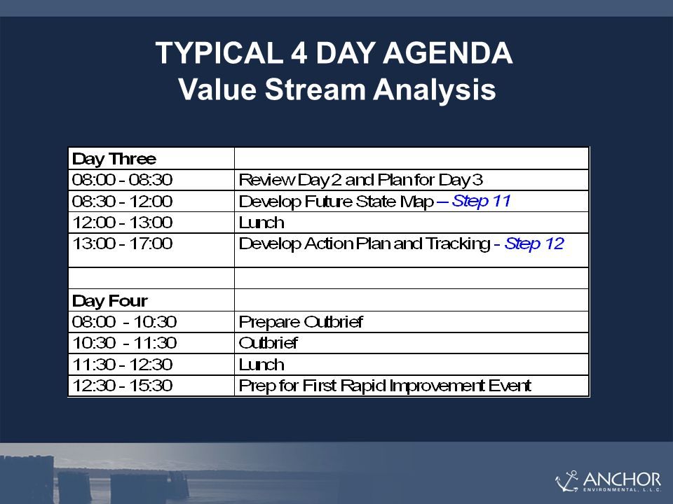 TYPICAL 4 DAY AGENDA Value Stream Analysis