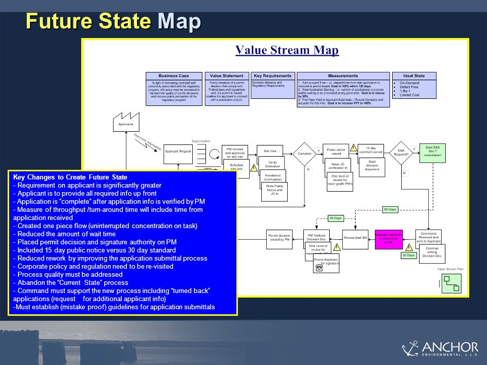 Future State Map Key Changes to Create Future State - Requirement on applicant is significantly greater - Applicant is to provide all required info up front - Application is complete after application info is verified by PM - Measure of throughput /turn-around time will include time from application received - Created one piece flow (uninterrupted concentration on task) - Reduced the amount of wait time - Placed permit decision and signature authority on PM - Included 15 day public notice versus 30 day standard - Reduced rework by improving the application submittal process - Corporate policy and regulation need to be re-visited - Process quality must be addressed - Abandon the Current State process - Command must support the new process including turned back applications (request for additional applicant info) -Must establish (mistake proof) guidelines for application submittals