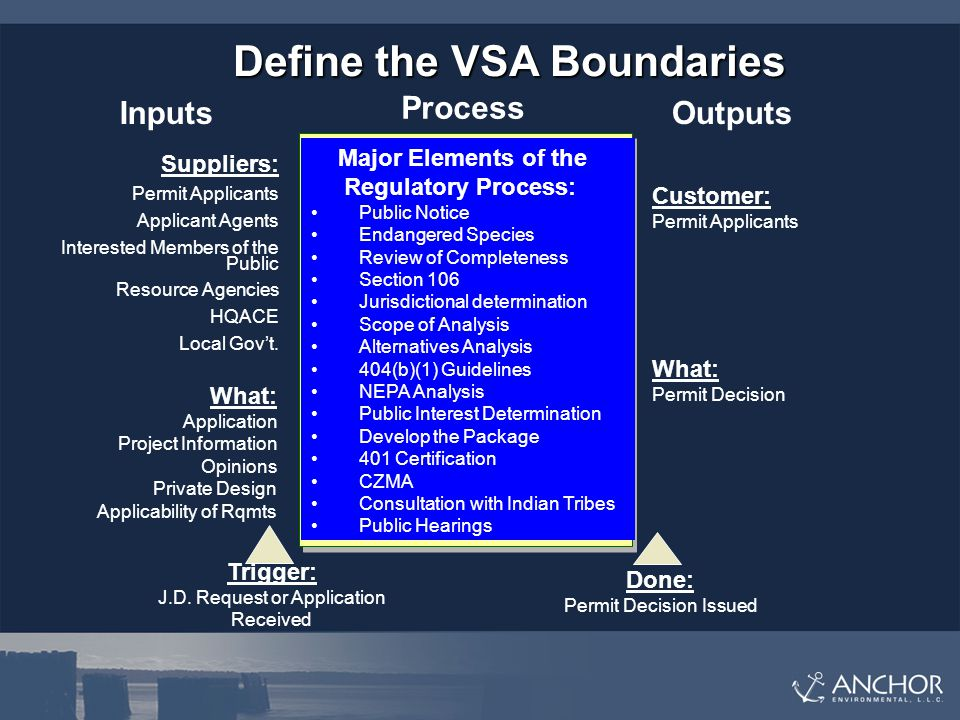 Define the VSA Boundaries Suppliers: Permit Applicants Applicant Agents Interested Members of the Public Resource Agencies HQACE Local Gov't.