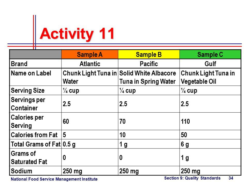 National Food Service Management Institute Section 9: Quality Standards 34 Activity 11 Sample ASample BSample C BrandAtlanticPacificGulf Name on LabelChunk Light Tuna in Water Solid White Albacore Tuna in Spring Water Chunk Light Tuna in Vegetable Oil Serving Size¼ cup Servings per Container 2.5 Calories per Serving 6070110 Calories from Fat51050 Total Grams of Fat0.5 g1 g6 g Grams of Saturated Fat 001 g Sodium250 mg