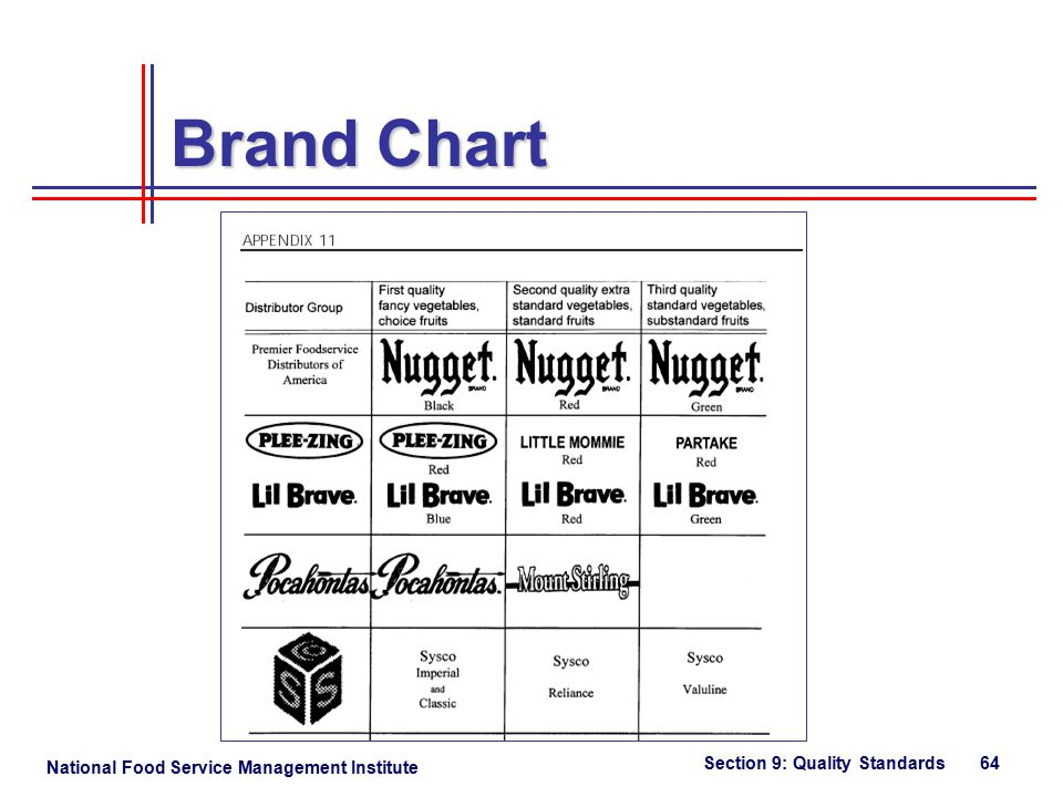National Food Service Management Institute Section 9: Quality Standards 64 Brand Chart