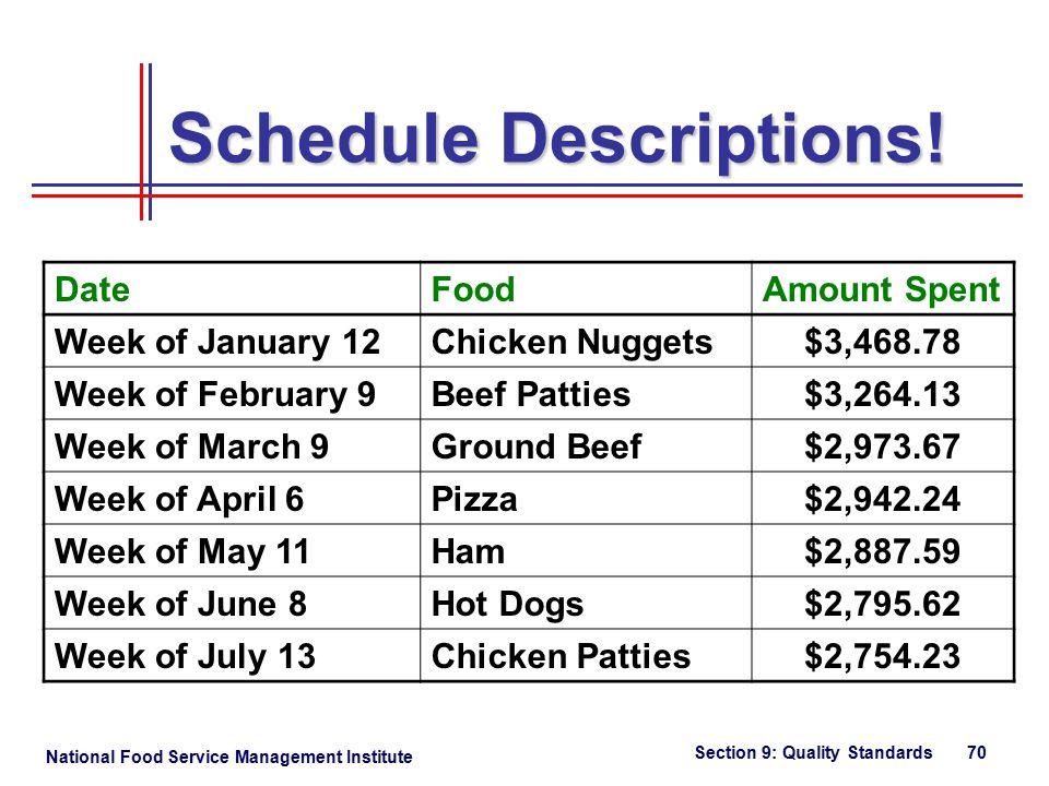 National Food Service Management Institute Section 9: Quality Standards 70 Schedule Descriptions.
