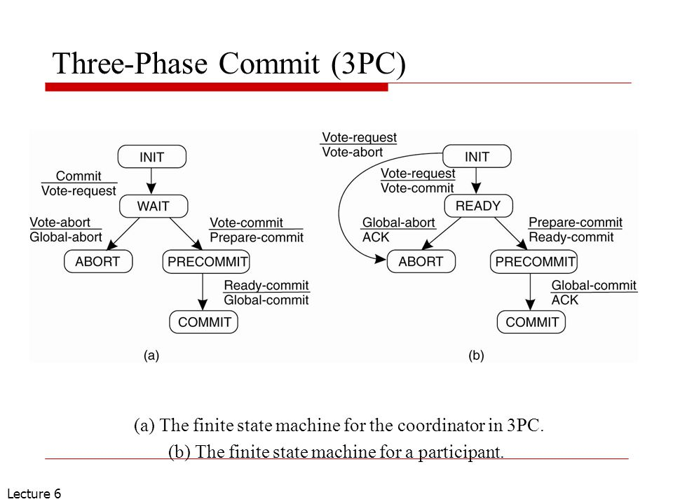 Lecture 6 Three-Phase Commit (3PC) (a) The finite state machine for the coordinator in 3PC.