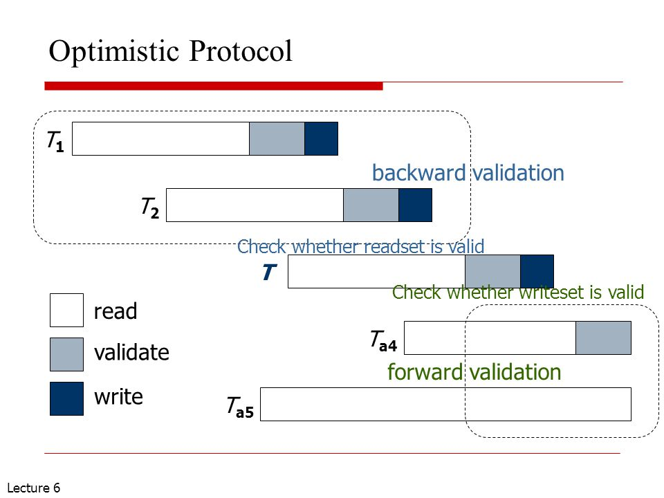 Lecture 6 Optimistic Protocol T1T1 T2T2 T T a4 T a5 read validate write backward validation forward validation Check whether readset is valid Check wh