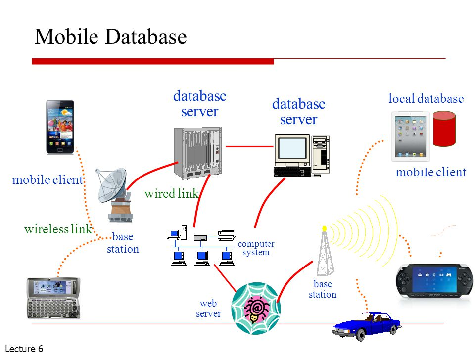 Lecture 6 Mobile Database web server computer system database server database server base station base station wired link wireless link mobile client