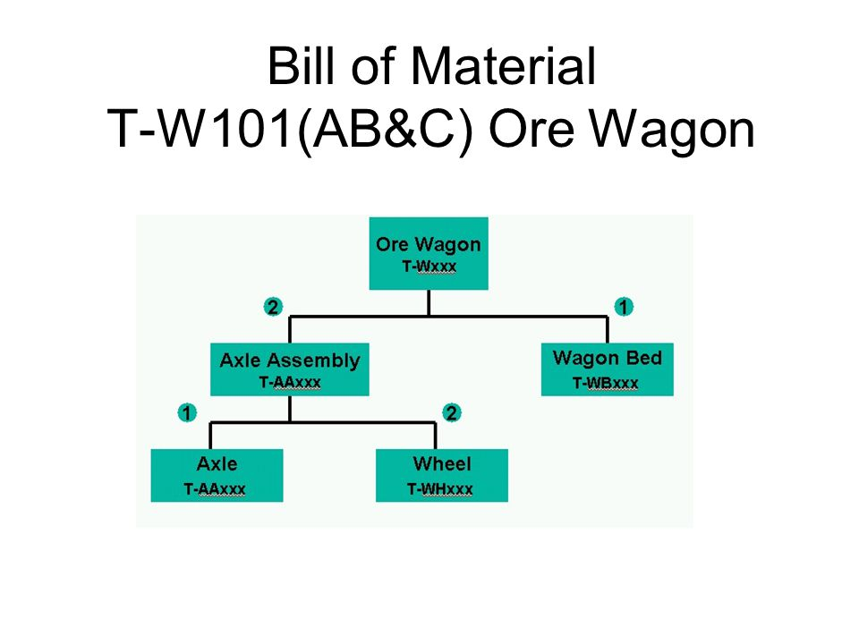 The MRP Record for T-WB101A (Wagon Bed) Week 14: Dependent Requirements50 Scheduled Receipts0 Projected on Hand (BI)0 Net Requirements50 Planned Order Receipts200 (Lot Size) Planned Order Release.