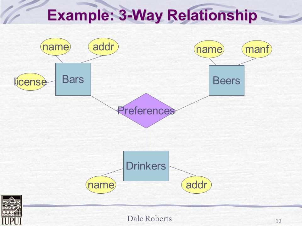 Dale Roberts 13 Bars Beers Drinkers name addr manf nameaddr license Preferences Example: 3-Way Relationship